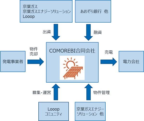 こもれびファンド_概略スキーム図